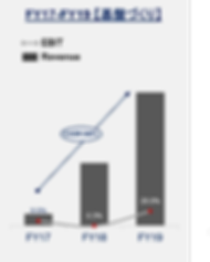 JP東京 Past Sales.png