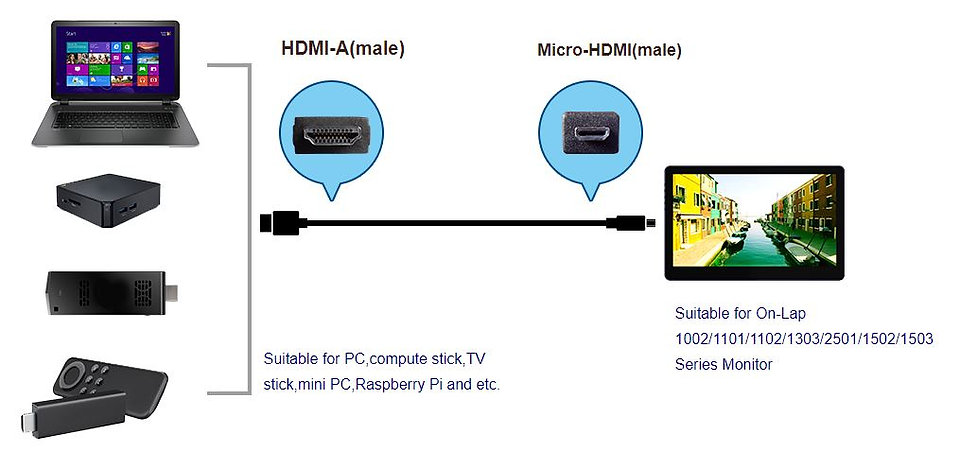 HDMI-A to Micro HDMI connection.JPG