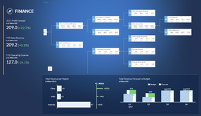 On the road with Analytics Cloud - Planning & Cost Allocation, and a bit of closed loop insights