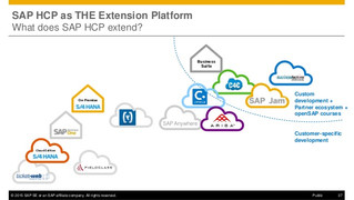 How to set up a live connection to HCP - HANA Cloud Platform
