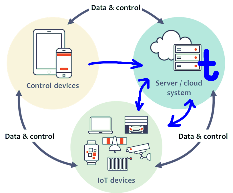 ThingBook in IoT Architecture