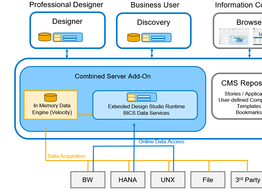 SAP Lumira 2.0 architecture