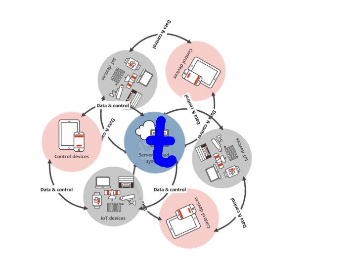 Interoprable IoT and ThingBook