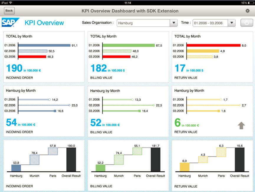 Dashboard KPI Tree