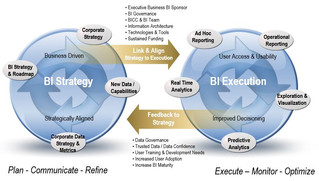 Let me guess: your BI strategy consists of ONE architecture slide