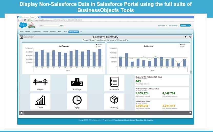 SF display non SF data in SF using bobj