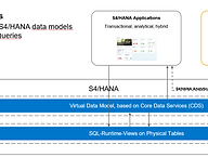 Lumira 2.0 integration with S4HANA
