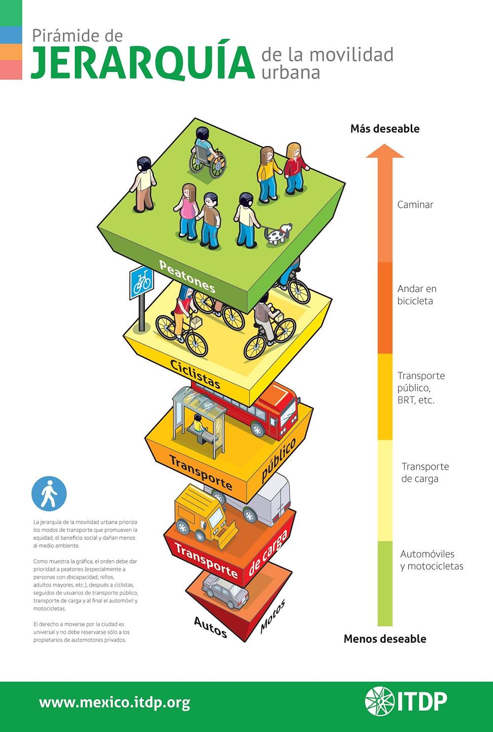piramide de la movilidad itdp