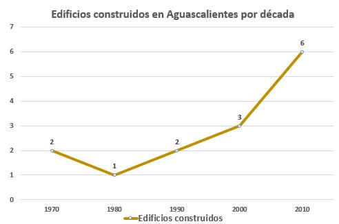 Gráfico con la construcción de edificios de más de 10 pisos en Aguascalientes