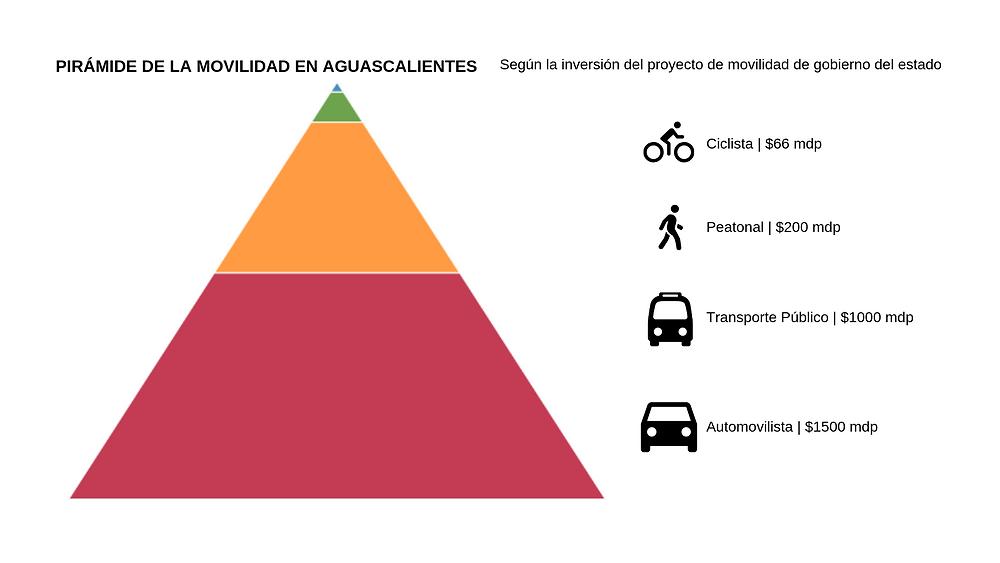 Piramide de la movilidad en Aguascalientes