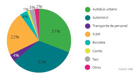 Distribución modal del transporte en Aguascalientes