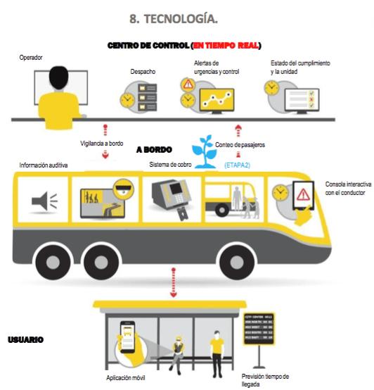 Propuesta de integración tecnológica del SITMA