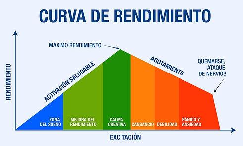 curva-rendimiento-humano.jpg