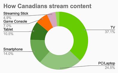 Canadians stream OTT content.png