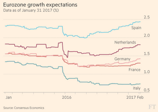 The Eurozone Economy has quietly surpassed the US commented Keith Knutsson