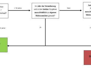 Private Veräußerung von Grundstücken I – Allgemeines