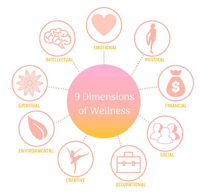 DIMENSIONS OF WELLNESS_edited.jpg