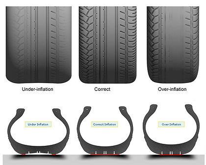 Correct Tyre Pressure
