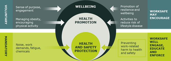 health-isnt-just-physical-worksafe-org-n