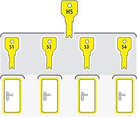 Schliessanlage Hauptschluessel Anlage.jpg