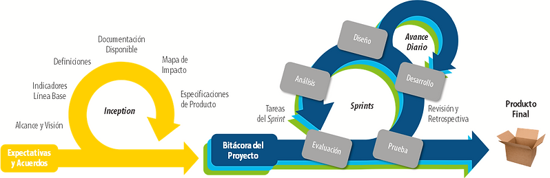 Learning Consulting Scrum