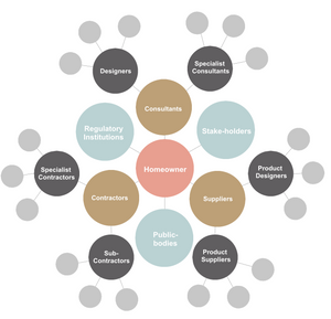 Diagram showing the different people / specialists required to deliver a home renovation project now.