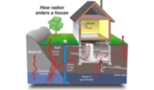 PDX HIVE radon test