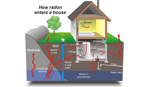 PDX HIVE radon test