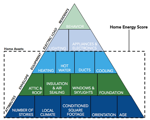 DOE Energy Use Pyramid