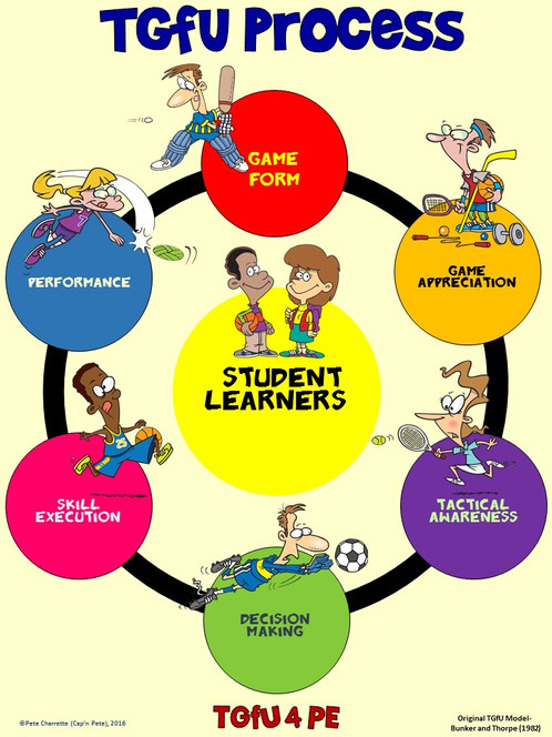 pe poster teaching games for understanding tgfu process