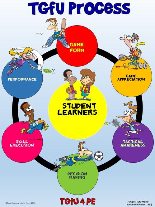 pe poster teaching games for understanding tgfu process