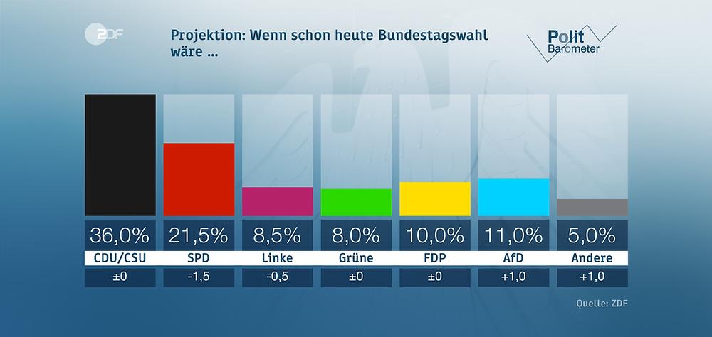 ZDF, Politbarometer vom 21. September 2017