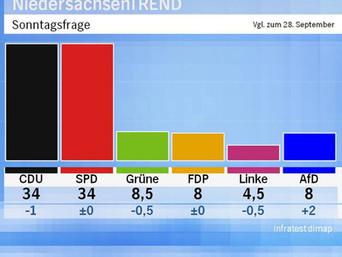 Es ist knapp - wählen gehen und Rot/Rot/Grün verhindern