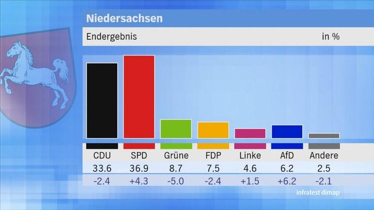 Endergebnis Landtagswahl Niedersachsen 2017. Quelle NDR/Infratest Dimap