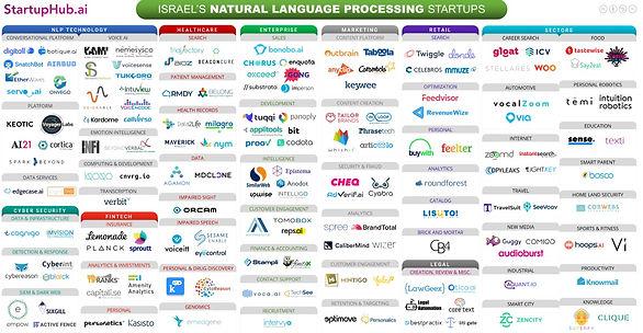 Israeli NLP startups.jpg