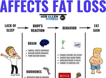 Sleep: The Importance of Sleep for Fat Loss