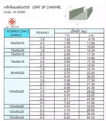 ขนาดเหล็กตัวซี C Light Lip Channel ราคาโรงงาน - ซีเจ เมทัลลิค