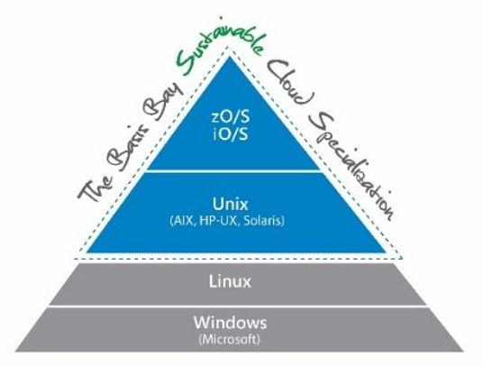 Sustainable Cloud Pyramid.jpg