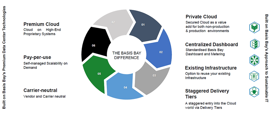 Basis Bay-Sustainable Cloud Key Differentiators.png