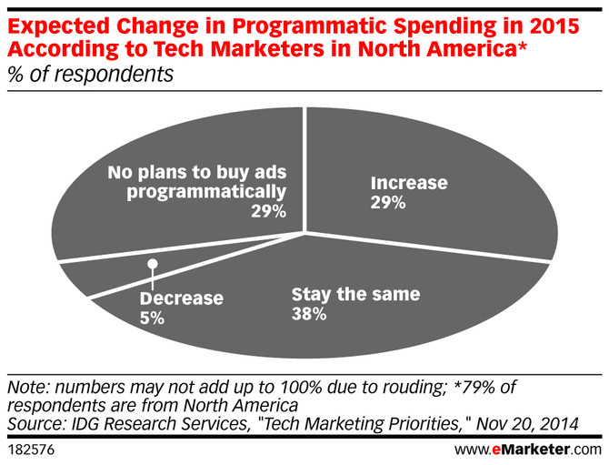 Expected Change in Programmatic Spending in 2015 According to Tech Marketers in North America* (% o