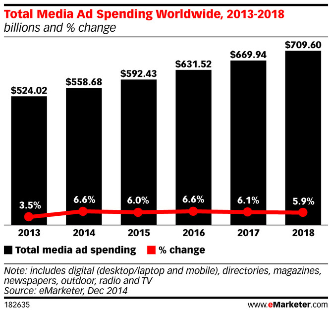 Total Media Ad Spending Worldwide, 2013-2018 (billions and % change)