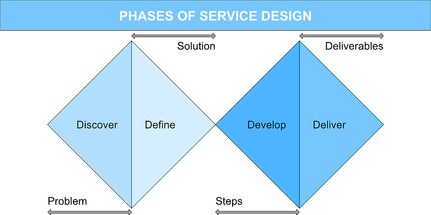 phases-of-service-design.png