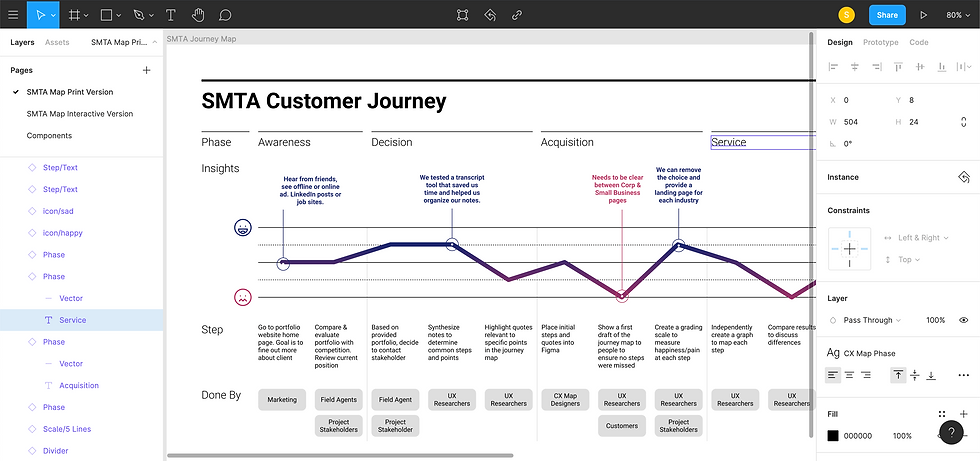 SMTA Customer Journey Map 2.png