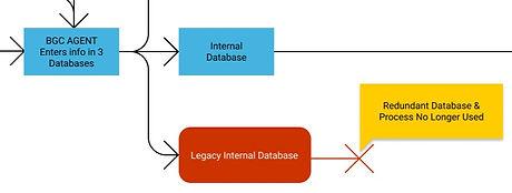 Broken Database.jpg