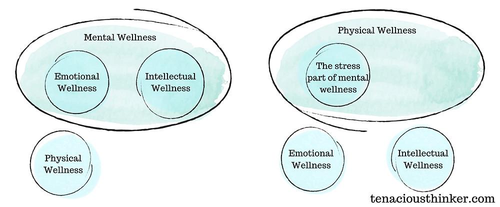 wellness models