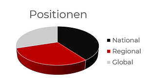 Positionen.PNG