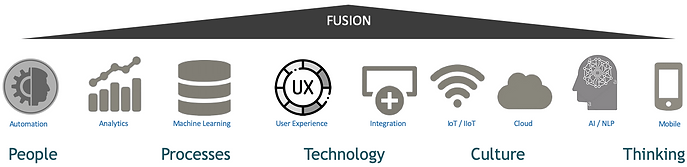 Fusion of Digital Technologies