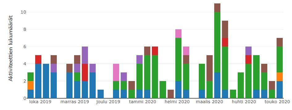 GL-Wix -aktiviteettien lukumäärä.JPG