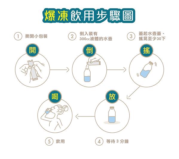 爆凍飲用步驟圖.png