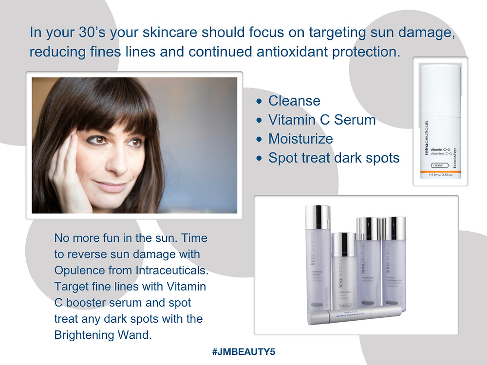 Skincare in your 30's